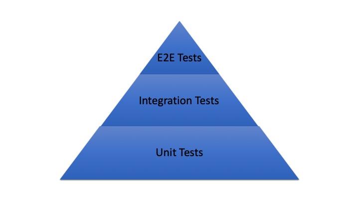 Verteilung der automatisierten Testfälle